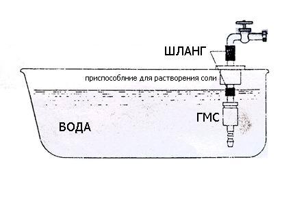 Схема ванны